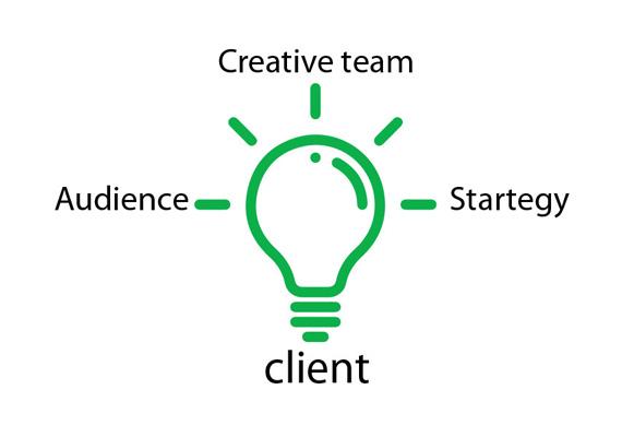 بازطراحی ساختار صباویژن در قالب آژانس حرفهای تبلیغات دجیتال و ارائه راهکارهای خلاقانه